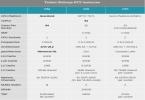 Anandtech on AWS Graviton2