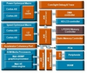 ARM Cortex-A9 SMP Design Announced