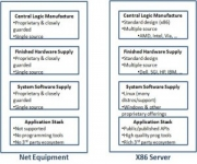 Networking: The Last Bastion of Mainframe Computing