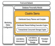 Clustrix Database Appliance