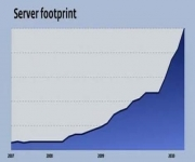 60,000 servers at Facebook