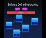 Software Load Balancing using Software Defined Networking