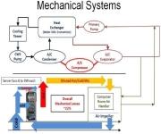 Google Mechanical Design