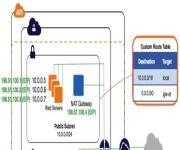 VPC NAT gateways : transactional uniqueness at scale